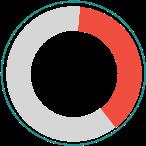 34% Graph