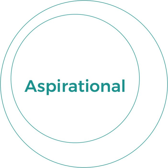 Aspirational Domain